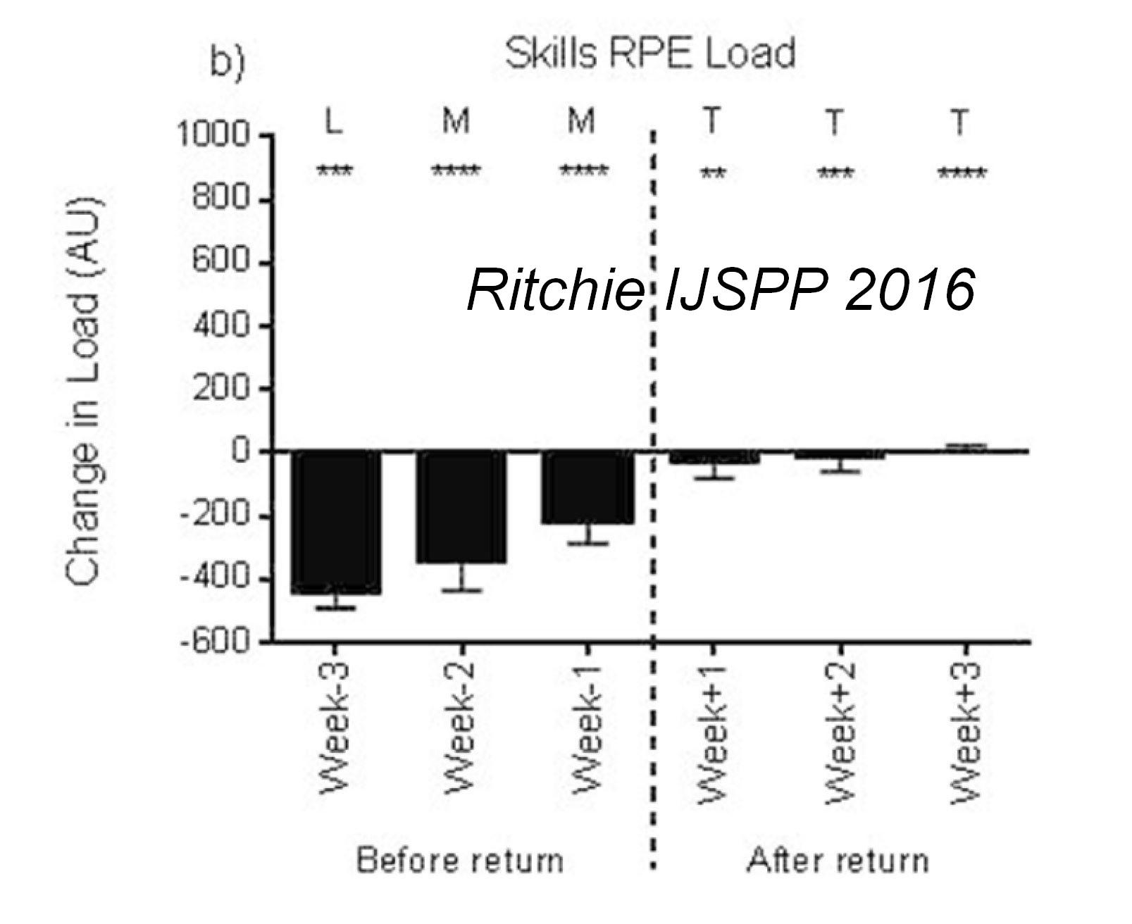 Ritchie IJSPP 2016b.JPG